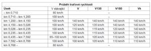 Traťové rychlosti po optimalizaci