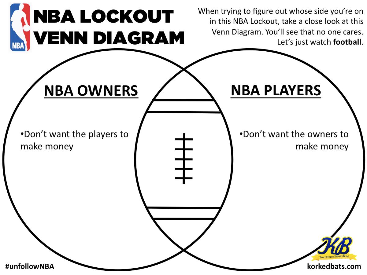 Nba Lockout Venn Diagram