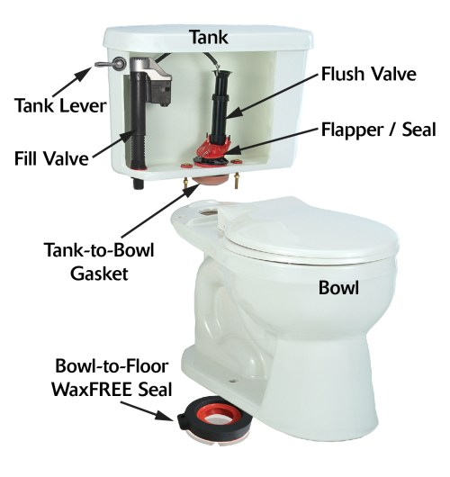 small resolution of names of the toilet parts