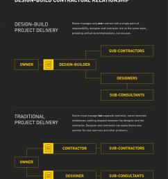 design build vs traditional project delivery contractual relationship comparison  [ 1920 x 2343 Pixel ]
