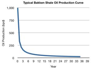 typical Bakken shale oil production profile