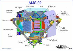 Při stavbě AMS-02 se pro jeho složitost nepočítalo s opravami na oběžné dráze.
