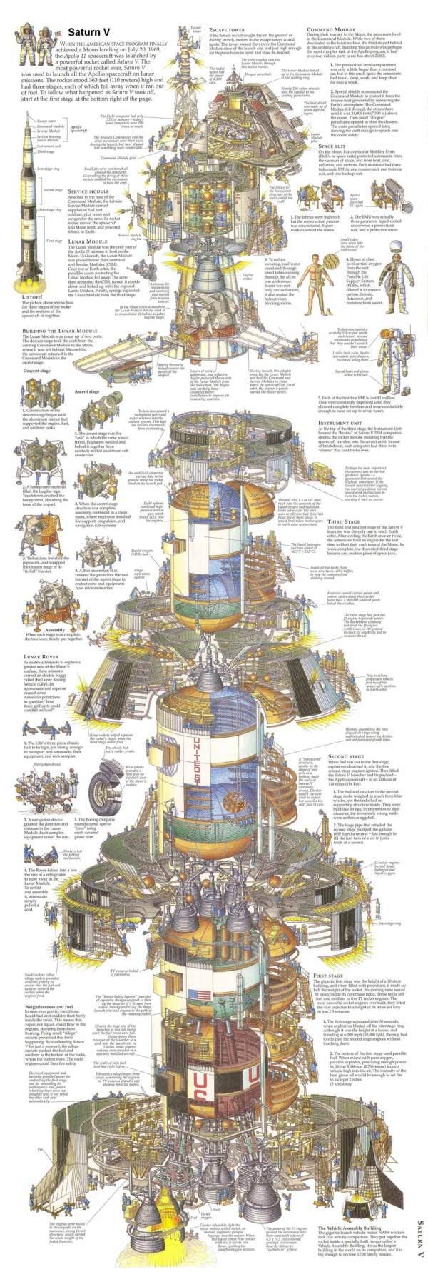 Mimořádně detailní infografika Saturnu V