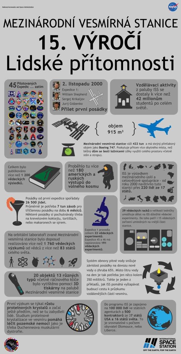 Infografika k 15 letům nonstop obydlenosti ISS.