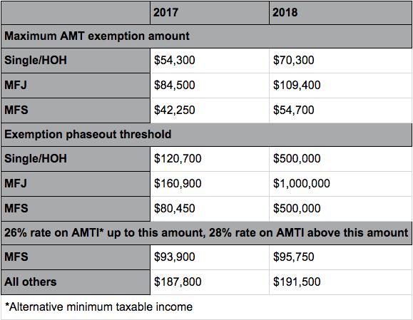 Estate Tax Minimum 2017