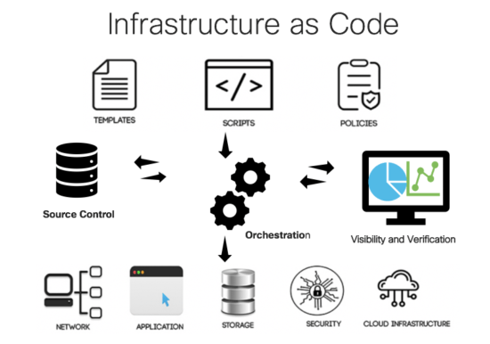 Infrastructure as Code and Six Key Automation Concepts