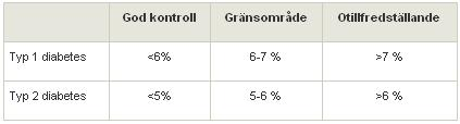 Gränsvärden HbA1c (långtidsblodsocker) vid diabetes
