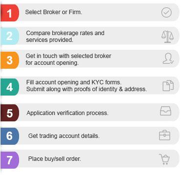 How To Open Trading Account Online Kotak Securities