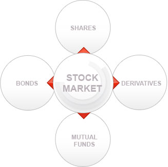 What is Share Market? Learn Share Market Basics Online