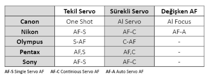 Auto Focus (AF) Hakkında geniş bilgi. AF-S AFC- AF-A nedir ne zaman kullanılır.