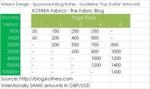 sponsored-blog-rates-interior-design