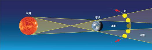 月食の起こる原理(出典:星空の教科書(技術評論社))