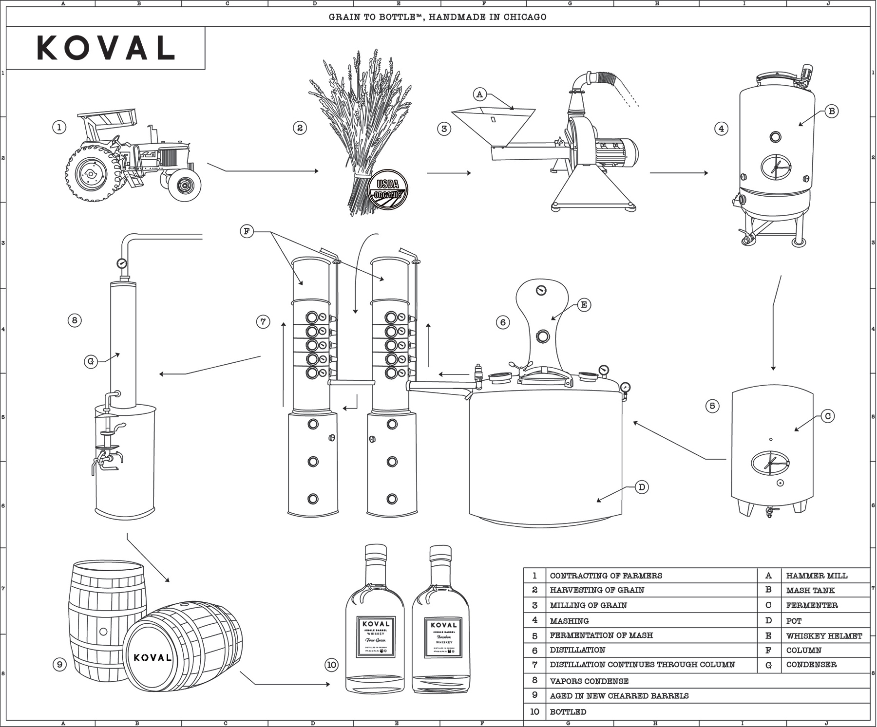 diagram of water purification process what is wiring koval distillery - grain to bottle