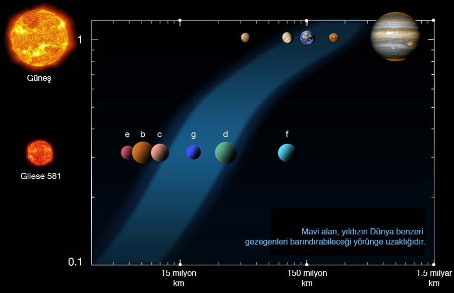 Gliese_581_yasanabilir_bolge