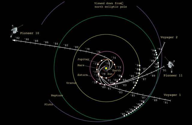 Voyager Pioneer