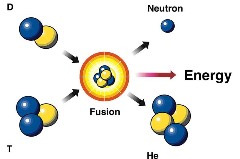 FusionReaction