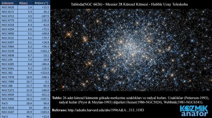 Küresel Yıldız Kümeleri