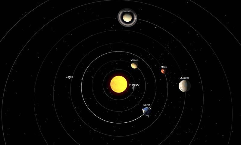 21 Ocak tarihinde gezegenlerin konumları. Eğer görseli incelerseniz, tüm gezegenlerin sabah gün doğumu sırasında Dünya'dan görülebilecek konuma geldiklerini farkedeceksiniz.