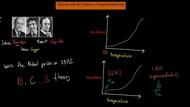 bcs-teorisi