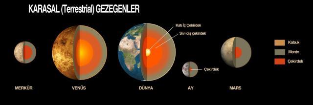 Karasal Gezegenler
