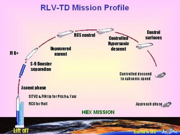 isro-rlv-td-profile