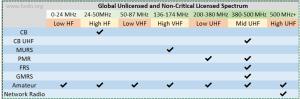 hvdn spectrum chart - Todo sobre General Mobile Radio Service (GMRS) segun la FCC