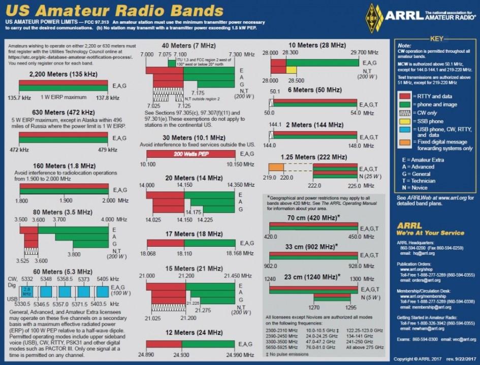 ARRL busca cambios en la propuesta de la FCC para eliminar la banda de aficionados de 3.4 GHz, KP3AV Systems