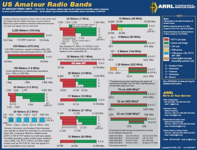 Band Chart Image for ARRL Web 1 - ARRL busca cambios en la propuesta de la FCC para eliminar la banda de aficionados de 3.4 GHz