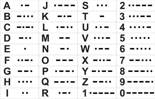 Telegrafia o mejor conocido como Codigo Morse quien la invento y historia, KP3AV Systems
