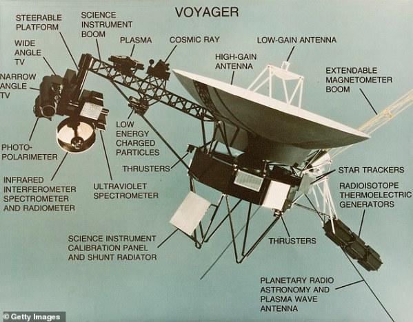 nasa 1 - La NASA restablece el contacto con la Voyager 2 de 43 años, que se encuentra a 11.6 MIL MILLONES de millas de la Tierra después de que las reparaciones de la antena en Australia dejaron a la nave espacial volando sola durante siete meses