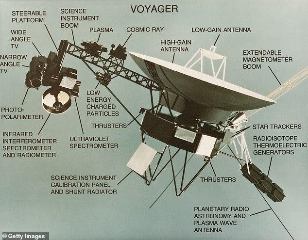 La NASA restablece el contacto con la Voyager 2 de 43 años, que se encuentra a 11.6 MIL MILLONES de millas de la Tierra después de que las reparaciones de la antena en Australia dejaron a la nave espacial volando sola durante siete meses, KP3AV Systems
