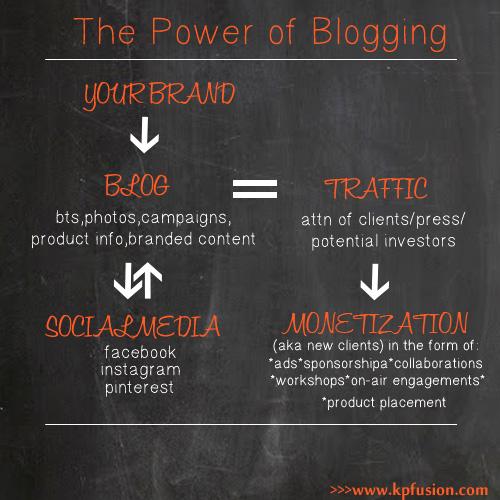 Using-Your-Blog-Asset-Fashion-Beauty-Lifestyle-Brand-KPFUSION-2