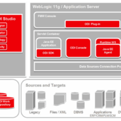 Oracle Database 11g Architecture Diagram With Explanation Fujitsu Ten Radio Wiring Why Odi A Look Into Data Integrator Reddyvarun 2015 05 15 Oracledataintegratorarchitecture Image 1 Png