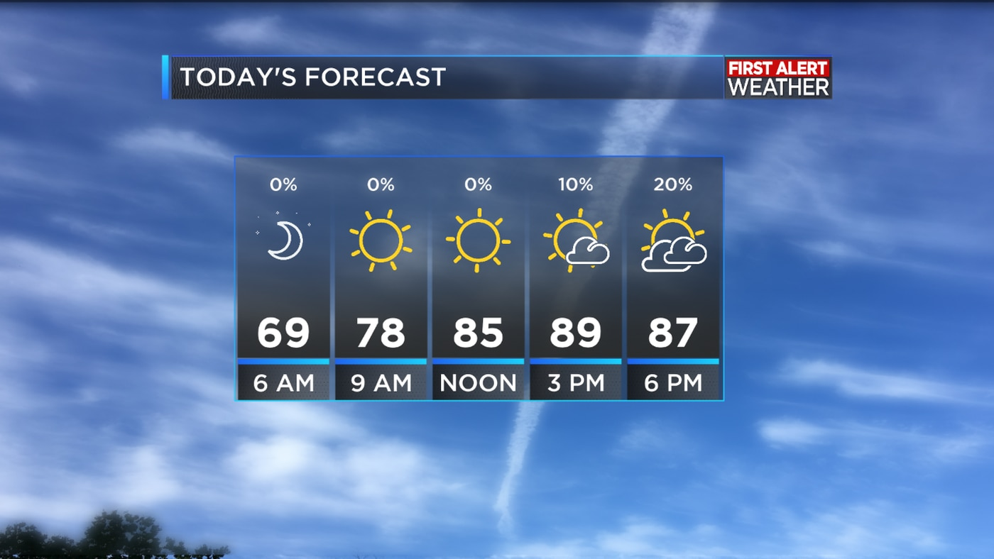 first alert forecast one