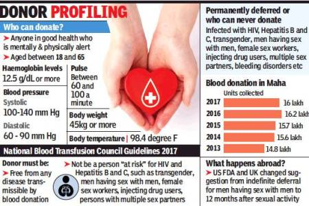 Mumbai – Gay blood donors to be asked...