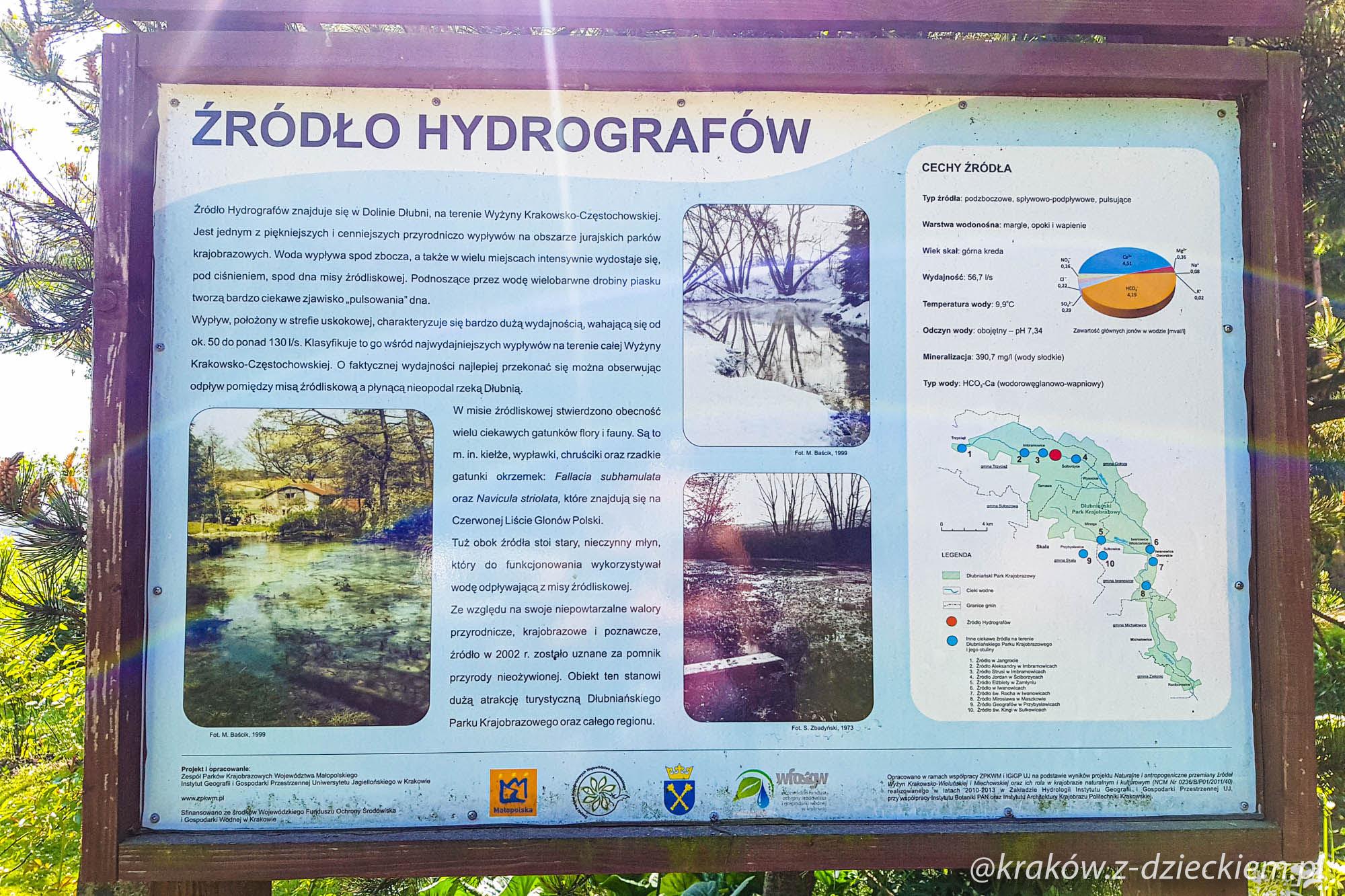 źródło hydrografów