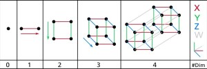 Проекции фигур разной размерности на плоскость.