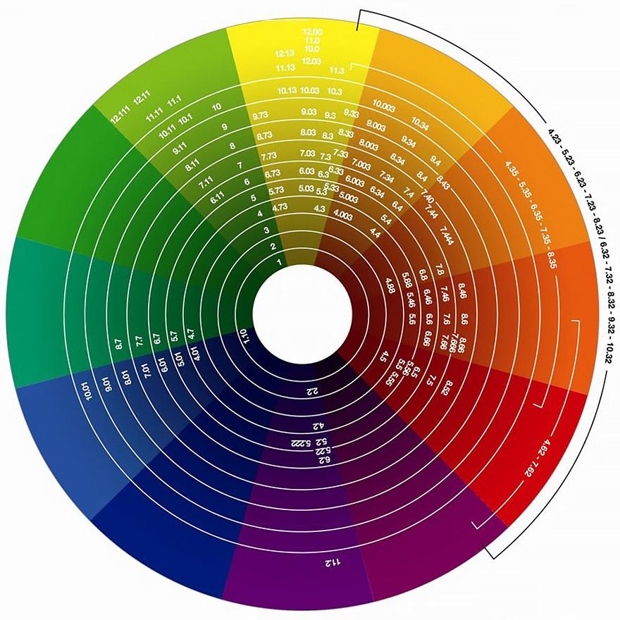Bulatan warna