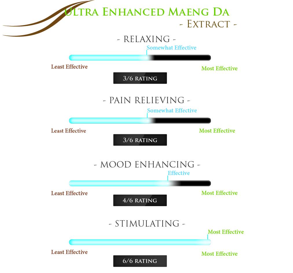 Ultra Enhanced Maeng Da