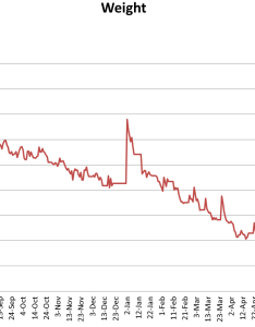 Fun with charts http krauselabs dump weight year  also update pics years on keto lbs lost rh reddit