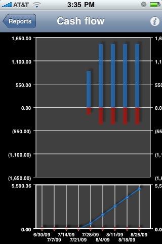 iBearMoney Cash flow chart