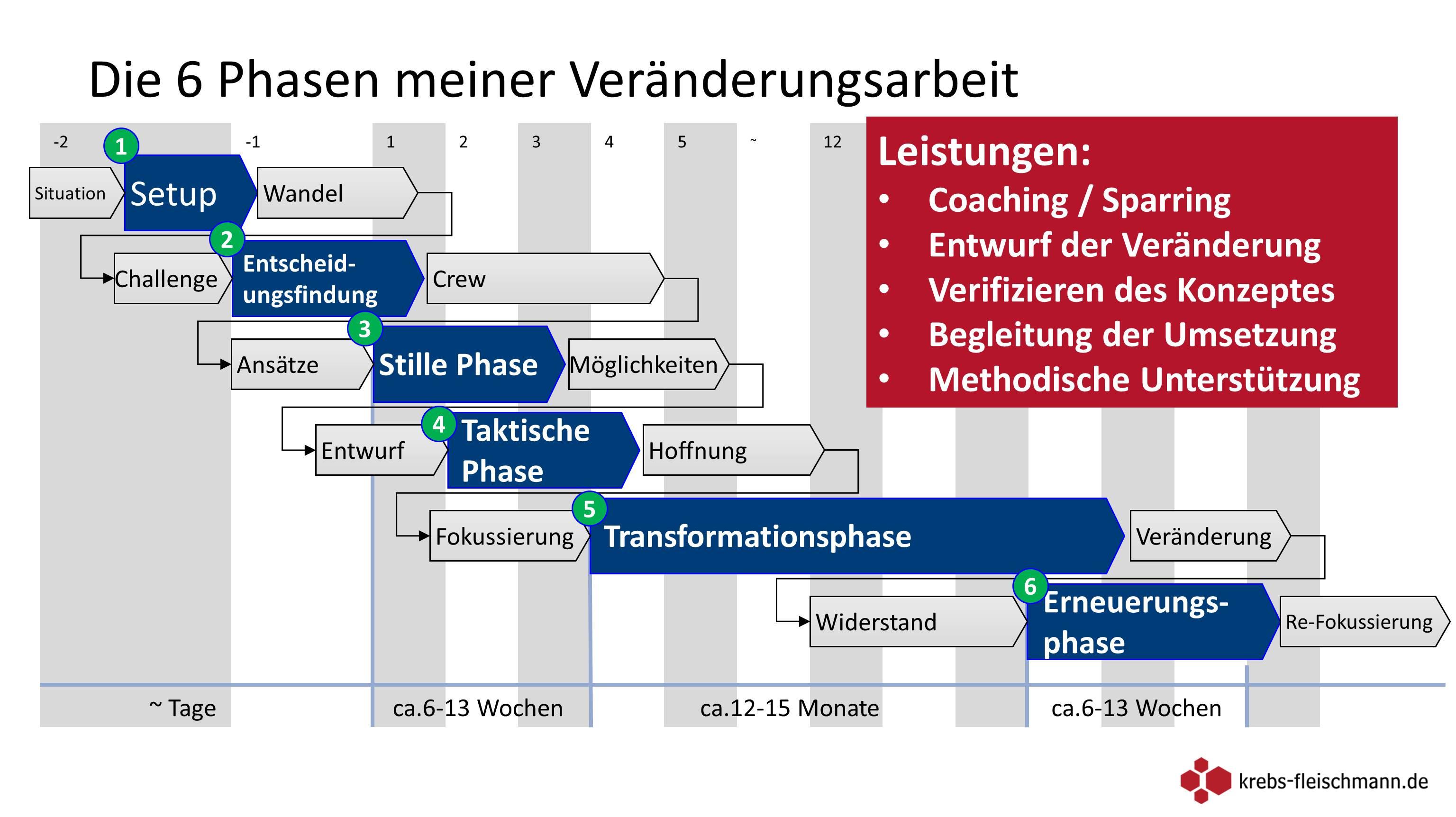 3 phasen des motorischen lernens nissan tiida stereo wiring diagram meine veränderungsarbeit in 6 krebs fleischmann de