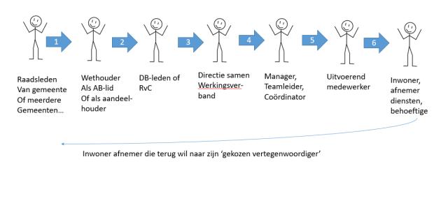 6 stappen van inwoner naar raadslid