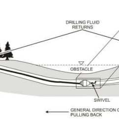Wire Frame Diagrams Domestic Electrical Wiring Uk Horizontal Directional Drilling | Kris-tech