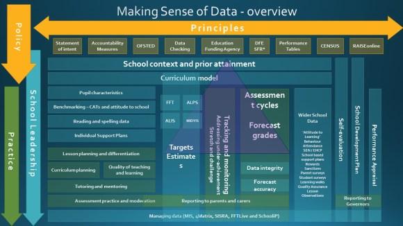 Making Sense of Data - overview