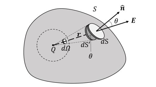 立体角の説明