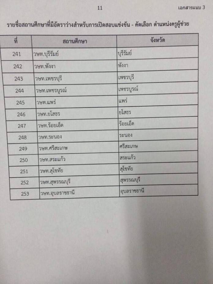รายชื่อสถานศึกษาที่มีอัตราว่าง เปิดสอบครูผู้ช่วย สังกัด สอศ. ปี 2562