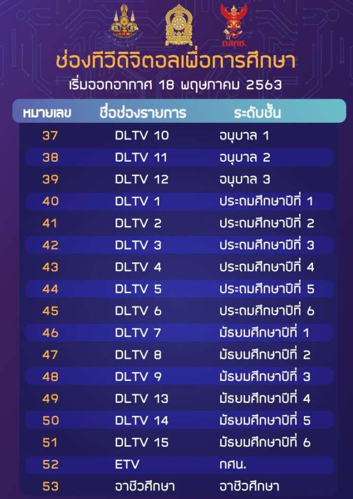 ช่องทีวีดิจิตอลเพื่อการศึกษาทุกระบบ 17 ช่อง เริ่มออกอากาศ 18 พ.ค.2563