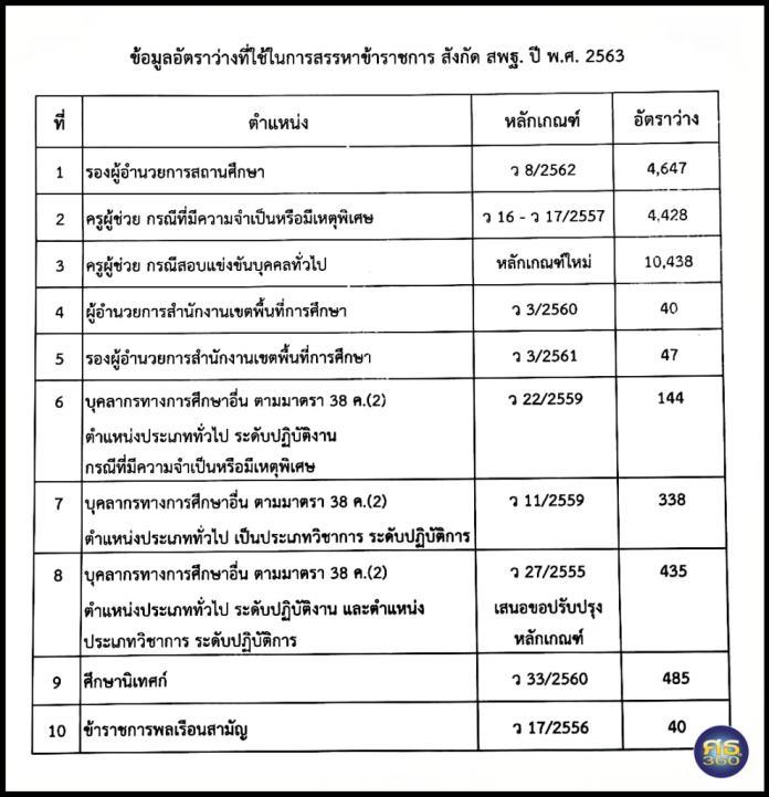 ข้อมูลอัตราว่าง ข้าราชการ สังกัด สพฐ. 10 กลุ่ม ตำแหน่ง ที่จะใช้สรรหา ปี พ.ศ.2563