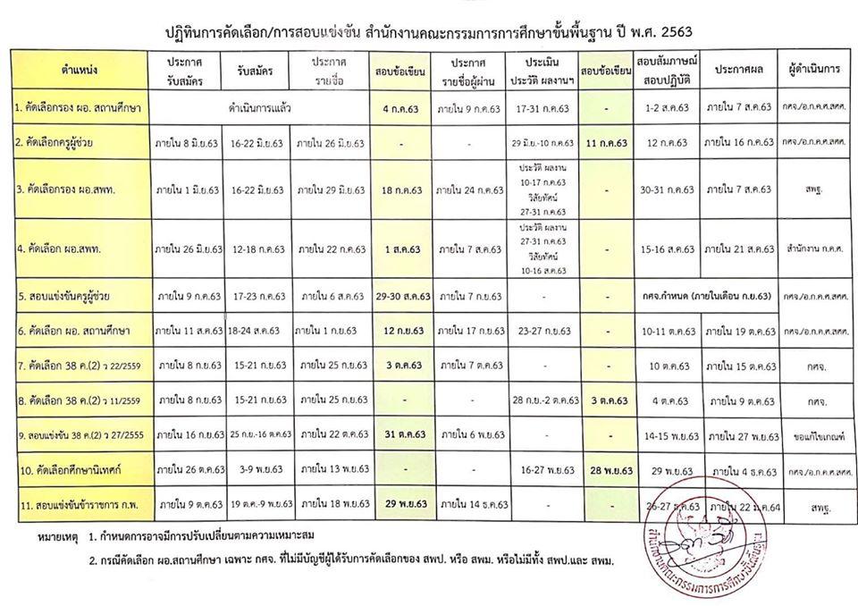ปฏิทินการสอบ กำหนดการสอบ ข้าราชการ ปี 2563 สังกัด สพฐ.